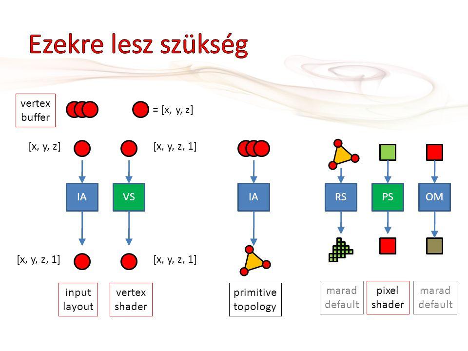 Ezekre lesz szükség vertex buffer = [x, y, z] [x, y, z] [x, y, z, 1]